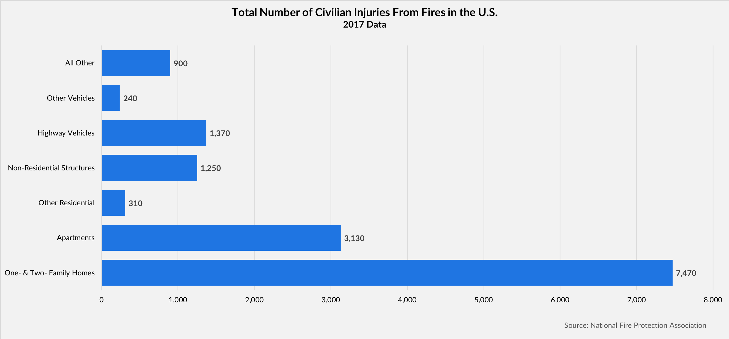 Total Number of Civilian Injuries from Fires in the U.S. chart